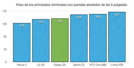 Peso de principales smartphones