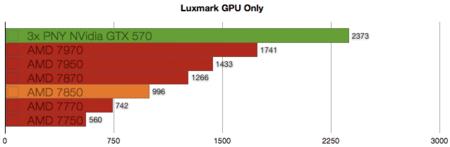 AMD 7850 benchmarks
