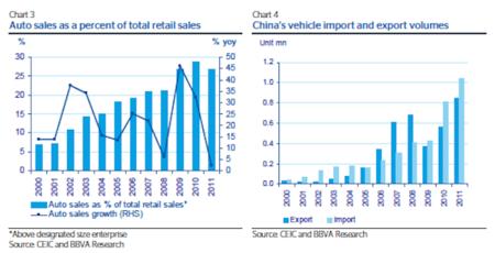 importacion exportacion automoviles china