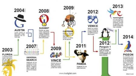 Los algoritmos de Google desde 2003 hasta hoy. La imagen de la semana