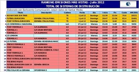 Ranking Julio TOP 20