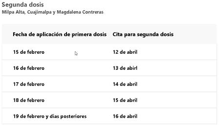 Segunda Dosis Vacuna Covid 19 Cdmx Milpa Alta Magdalena Contreras Cuajimalpa Fechas