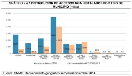 Accesos instalados según población
