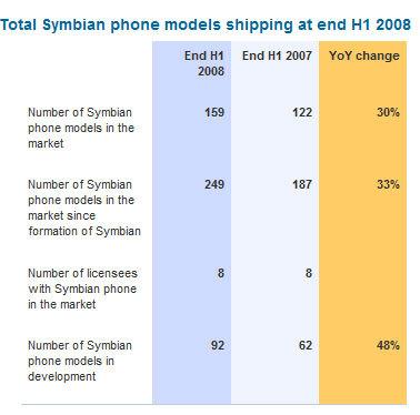 Symbian: Samsung vende su participación y buenos resultados trimestrales