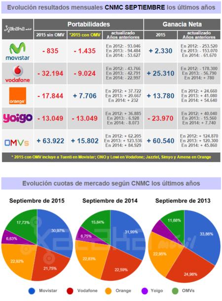 Resultados Cnmc Septiembre 2015a