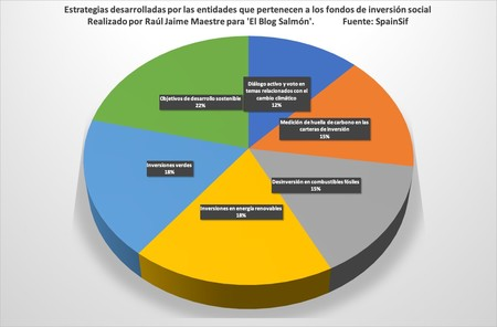 Estrategias Fondos Inversion Social