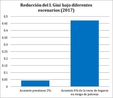 reducción índice Gini