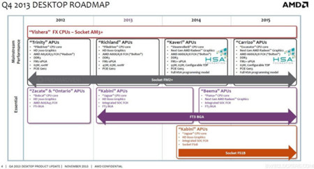 AMD Q4 2013 roadmap