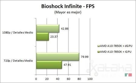 amd_kaveri_bioshock_infinite