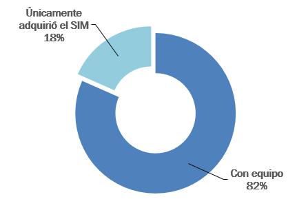 Telecomunicaciones Mexico Contratacion Lineas Telefonicas