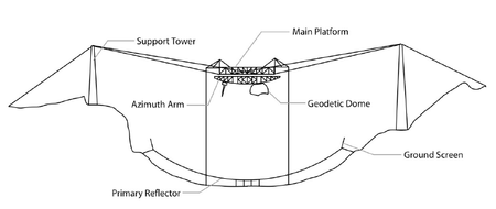 A Diagram Of The Arecibo Telescope