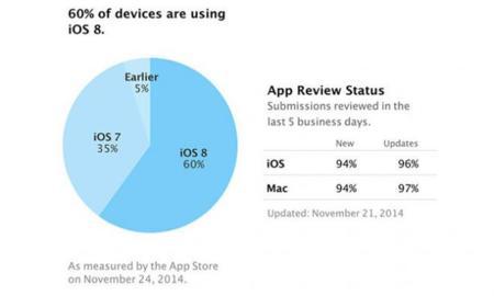 iOS 8 alcanza el 60% de cuota de mercado recuperando su crecimiento