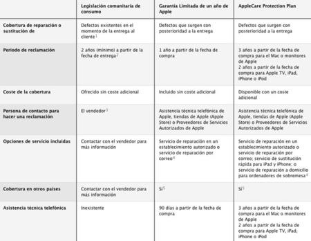 Apple clarifica los términos de su garantía, de cara a las denuncias en Europa
