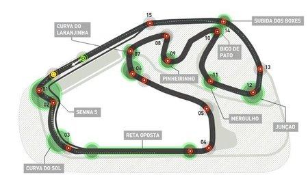 Circuito GP Brasil