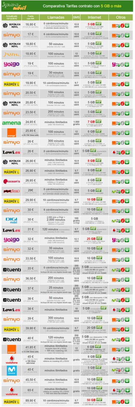 Comparativa Completa Tarifas Desde 5 Gb