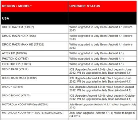 Motorola Schedule update Jelly Bean