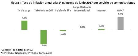 Telecomunicaciones Precio Mexico 2017