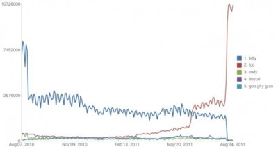 Cómo el lanzamiento de t.co ha afectado a bit.ly y otros acortadores de URLs