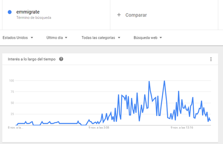 Emiegrar Google Trends