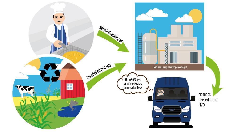 Ford prueba con éxito un biodiésel hecho con aceite de cocina y un 90% más limpio que el diésel convencional