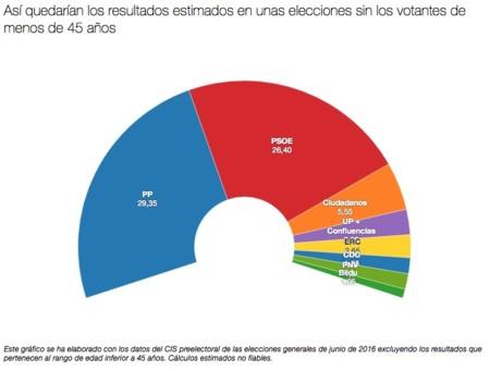 Elecciones Mas45