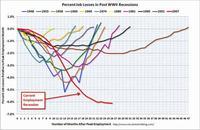 """EEUU: desempleo sigue en niveles """"inaceptablemente altos"""""""