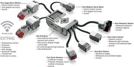 Elementos de LEGO Mindstorms EV3