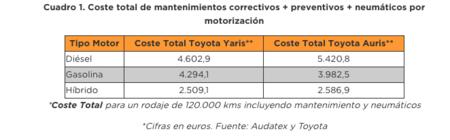 Cuadro de costes de mantenimiento del Toyota Yaris y Toyota Auris