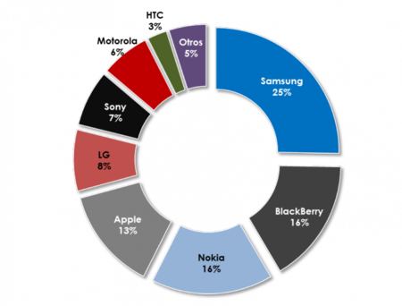 Participación en el mercado por marcas