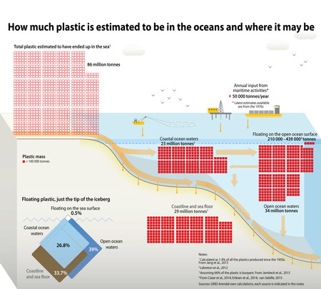 How Much Plastic Is Estimated To Be In The Oceans And Where It May Be A7d9