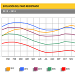 El mejor dato desempleo en su serie histórica, con una bajada de 390.534 personas
