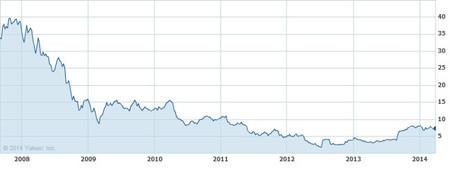 Cotización de Nokia desde septiembre de 2007