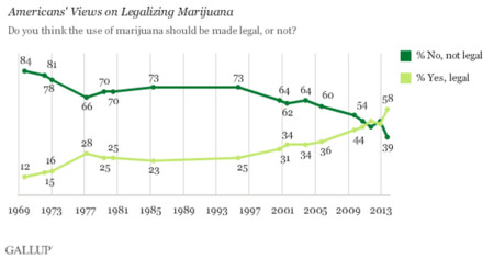 Gallup Marihuana