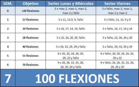 Apúntante al reto: Hacer 100 flexiones seguidas en 6 semanas (IV)
