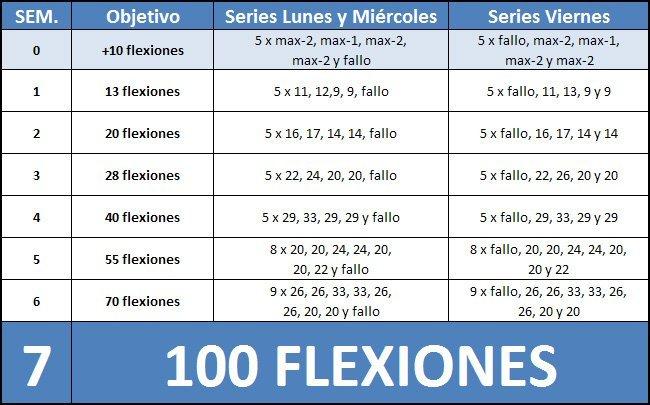 Baño Turco Adelgazar:Apúntante al reto: Hacer 100 flexiones seguidas en 6 semanas (IV)