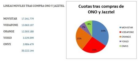 Líneas móviles tras la compra de ONO por Vodafone y de Jazztel por Orange