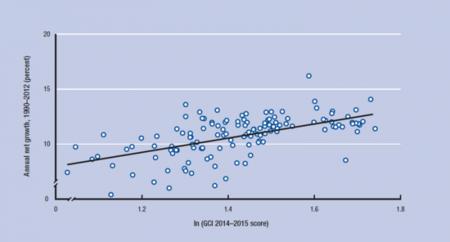FEM: relación entre el GCI y el crecimiento