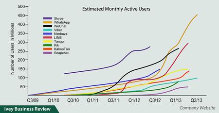 MAU en redes sociales, 2013