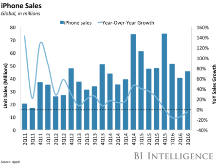 Bii Apple Iphone Sales Q3