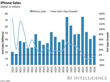 Bii Apple Iphone Sales Q3
