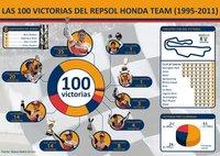 Las 100 victorias del Repsol Honda de un vistazo