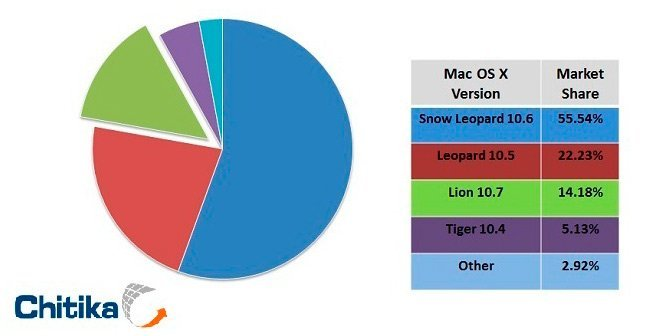 Mac OS X Snow Leopard vs Lion