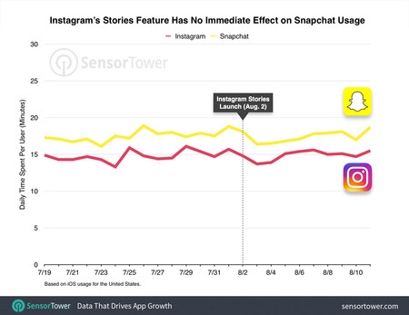 Snapchat vs Instagram Stories en EEUU, agosto de 2016