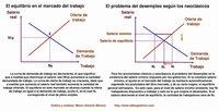 Información asimétrica y mercados imperfectos: por qué la economía no funciona como se dice