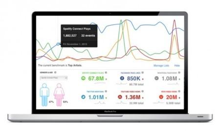Spotify y su ecosistema: Analytics y merchandising para los artistas, conciertos para los usuarios