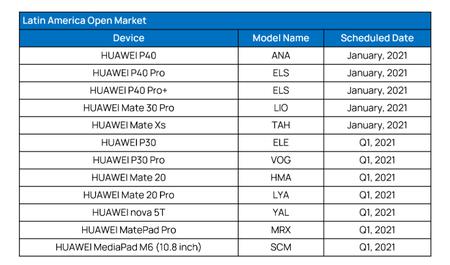 Plan Actualizacion Smartphones Huawei Emui 11 Mexico