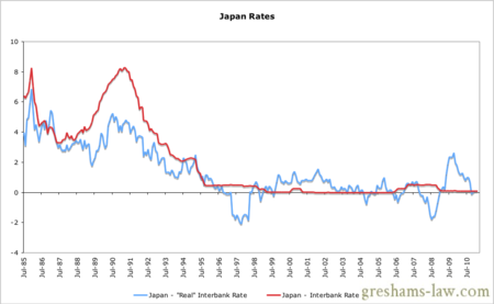 Japan Real Interest Rate Graph
