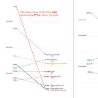 Si la energía solar quiere triunfar, va por buen camino: es ya un 89% más barata que hace diez años