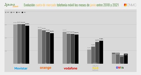 Evolucion Cuota De Mercado Telefonia Movil Los Meses De Junio Entre 2018 Y 2021