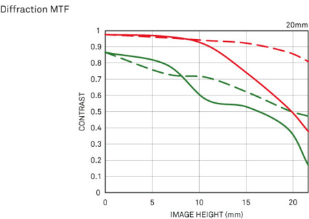 Diffraction Mtf Chart A 20 14 Dg Hsm2